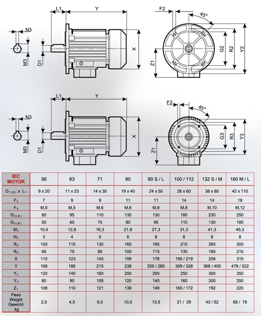 Dimensions of electric motors IEC